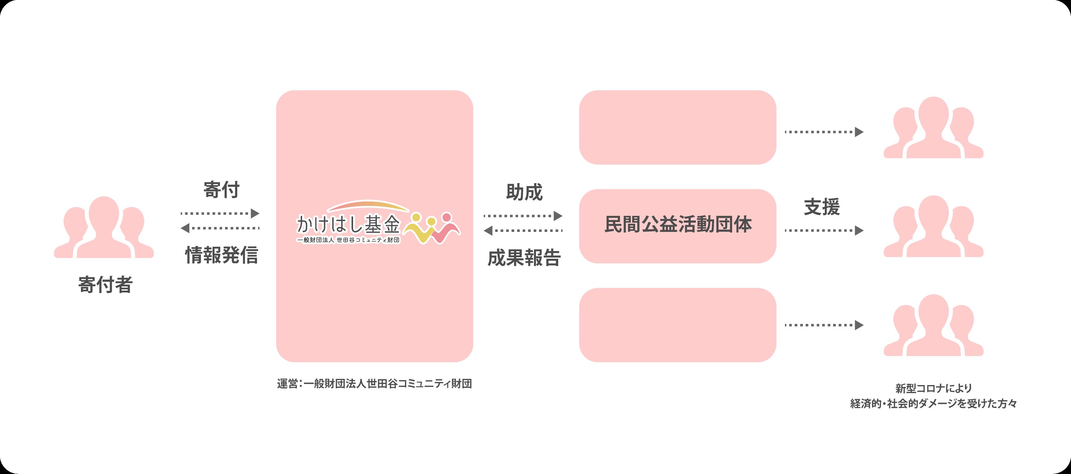 10 万 区 円 給付 世田谷